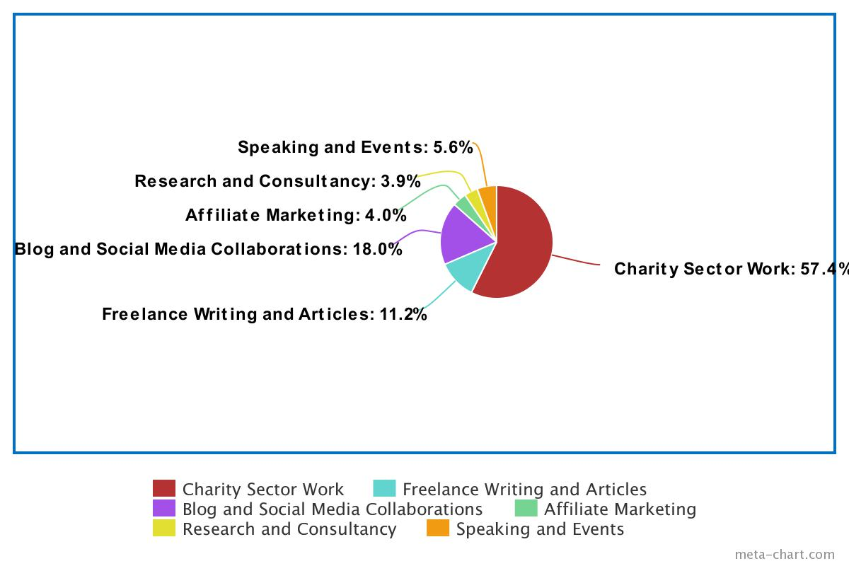 pie chart showing Pippa's different revenue streams as follows: charity sector work = 57.4%, blog and social media collaborations = 18%, freelance writing and articles = 11.2%, speaking and events = 5.6%, affiliate marketing = 4%, research and consultancy = 3.9%
